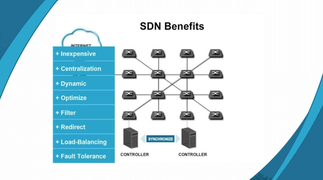 software defined networking.