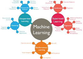 machine learning companies in ecommerce